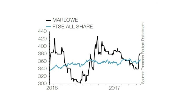 Marlowe plc's acquisition of DCUK FM best the Company has ever made